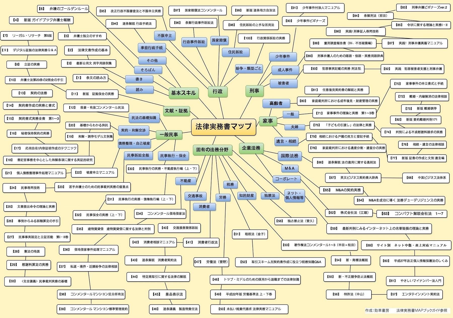 法律実務書MAPマインドマップ